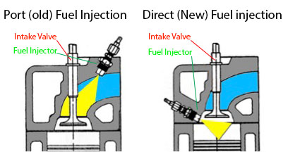 The Problem with Direct Injection – Coked Up Valves